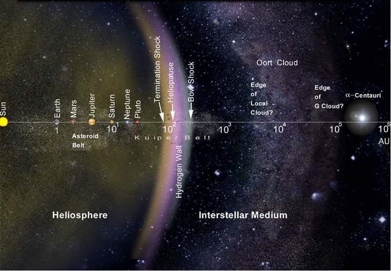 Umgebung des Sonnensystems