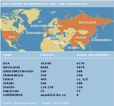 Weltweite Verbreitung der Atomwaffen (Stand Januar 2004)