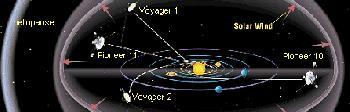 Laufbahnen der Sonden Voyager 1-2 und Pioneer 10-11