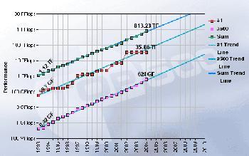 Top 500 Rechnerleistung - Entwicklung der TOP500 Supercomputer projiziert bis 2010
