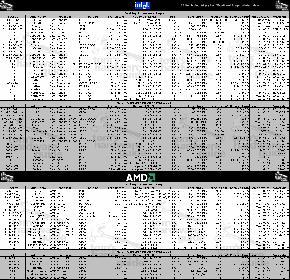 Übersicht moderner Intel und AMD Prozessoren